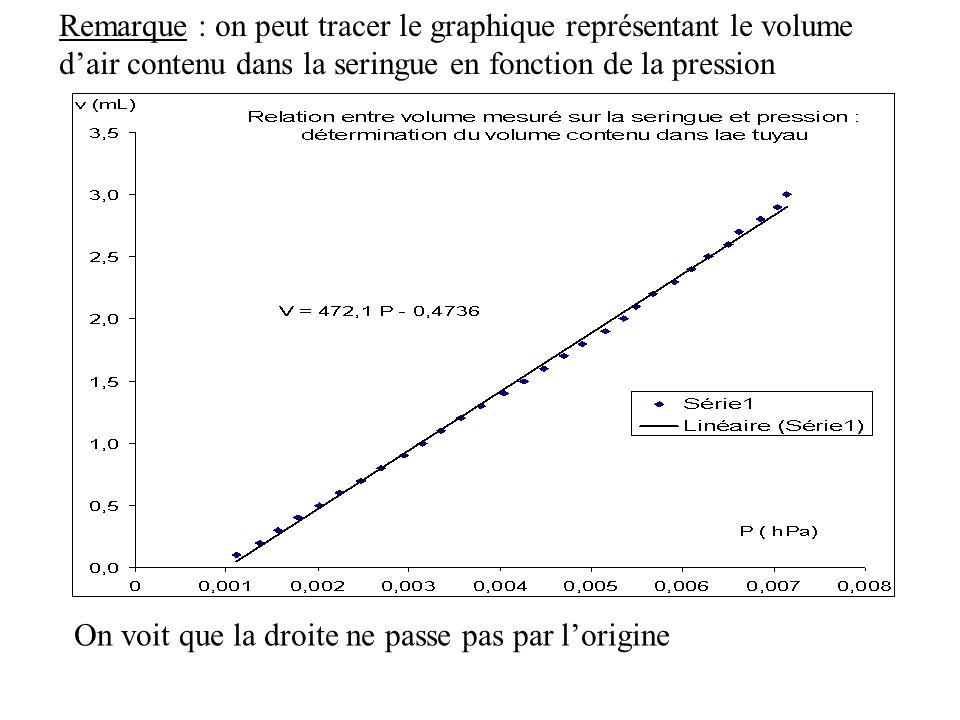 Remarque : on peut tracer le graphique représentant le volume dair contenu dans la seringue en fonction de la pression On voit que la droite ne passe