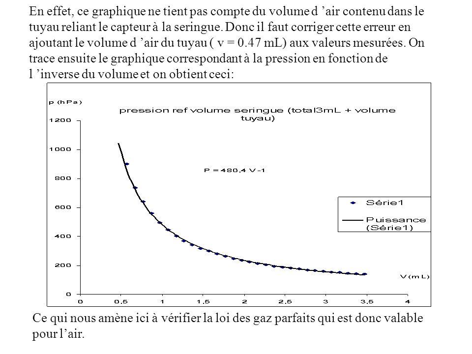 En effet, ce graphique ne tient pas compte du volume d air contenu dans le tuyau reliant le capteur à la seringue. Donc il faut corriger cette erreur