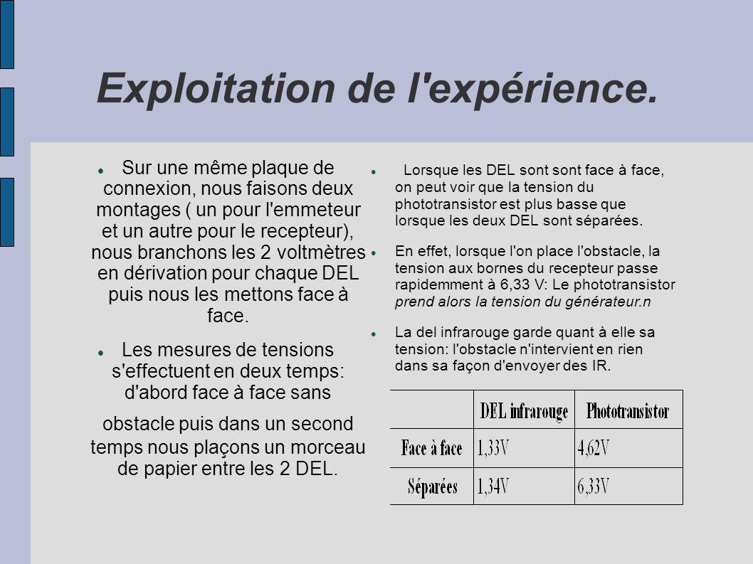 Exploitation de l expérience.