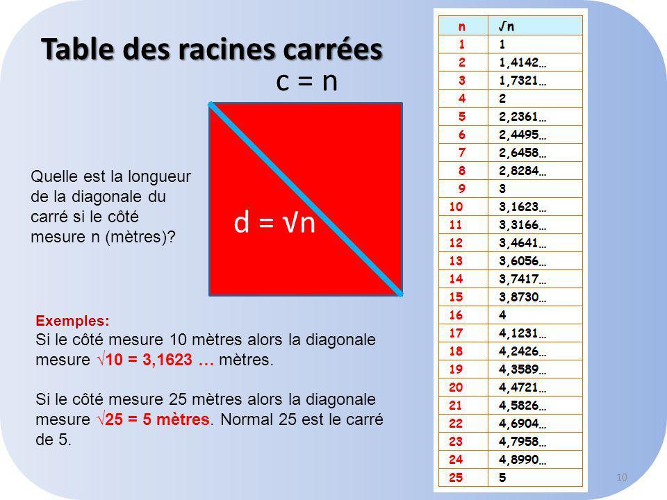 Table des racines carrées 10 c = n d = n Quelle est la longueur de la diagonale du carré si le côté mesure n (mètres).