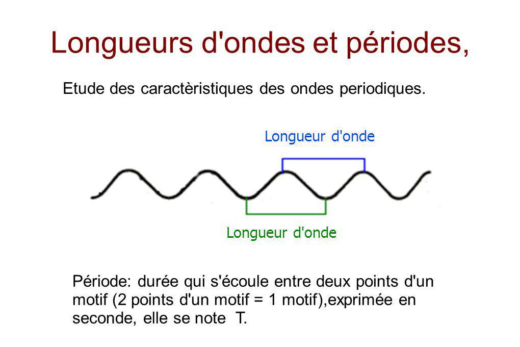 Longueurs d'ondes et périodes, Longueur d'onde Etude des caractèristiques des ondes periodiques. Période: durée qui s'écoule entre deux points d'un mo