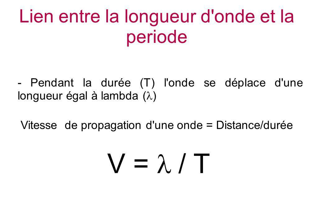 Lien entre la longueur d'onde et la periode - Pendant la durée (T) l'onde se déplace d'une longueur égal à lambda ( ) V = / T Vitesse de propagation d