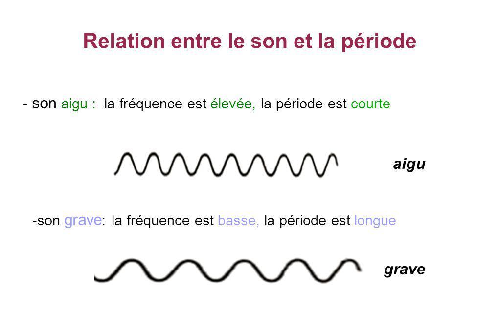 Relation entre le son et la période - son aigu : la fréquence est élevée, la période est courte aigu -son grave : la fréquence est basse, la période e