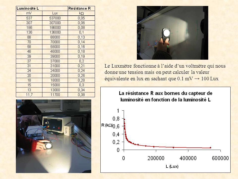 Le Luxmètre fonctionne à laide dun voltmètre qui nous donne une tension mais on peut calculer la valeur équivalente en lux en sachant que 0.1 mV 100 Lux