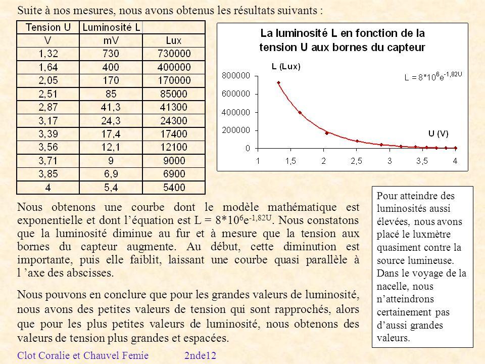 Suite à nos mesures, nous avons obtenus les résultats suivants : Nous obtenons une courbe dont le modèle mathématique est exponentielle et dont léquation est L = 8*10 6 e -1,82U.
