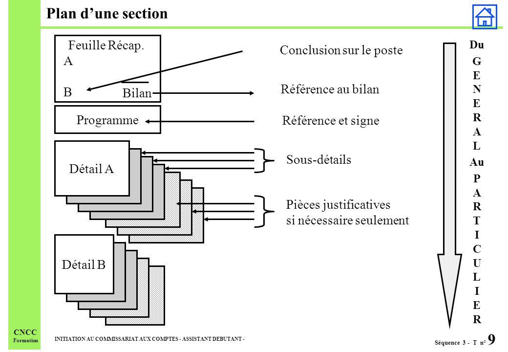 Séquence 3 - T n° 10 INITIATION AU COMMISSARIAT AUX COMPTES - ASSISTANT DEBUTANT - CNCC Formation Références croisées : Feuilles de travail (1) Permettre de passer du détail à la synthèse et de la synthèse au détail Matérialiser la logique d enchaînement des travaux et des feuilles Système Alphanumérique A1A1 page 1 A1.1A1 page 2 A1.2ou A1 page 3 A2A2 page 1 A2.1A2 page 2 Adresse des feuilles Référence croisées