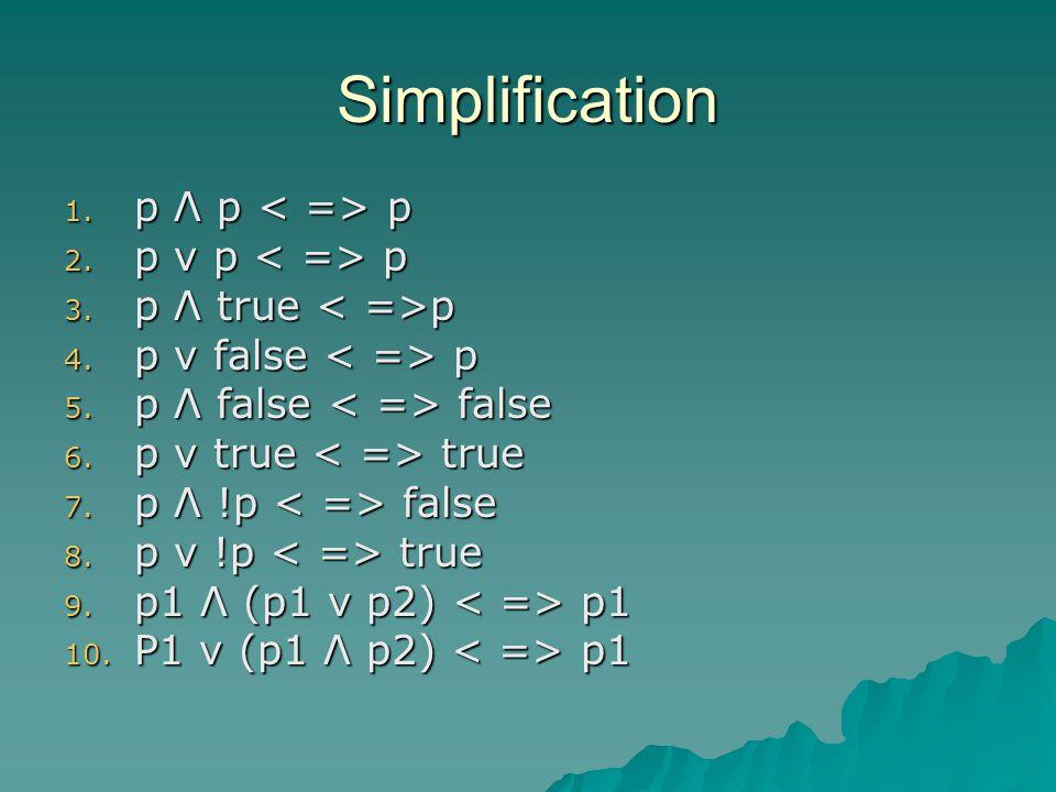Simplification 1. p Λ p p 2. p v p p 3. p Λ true p 4.