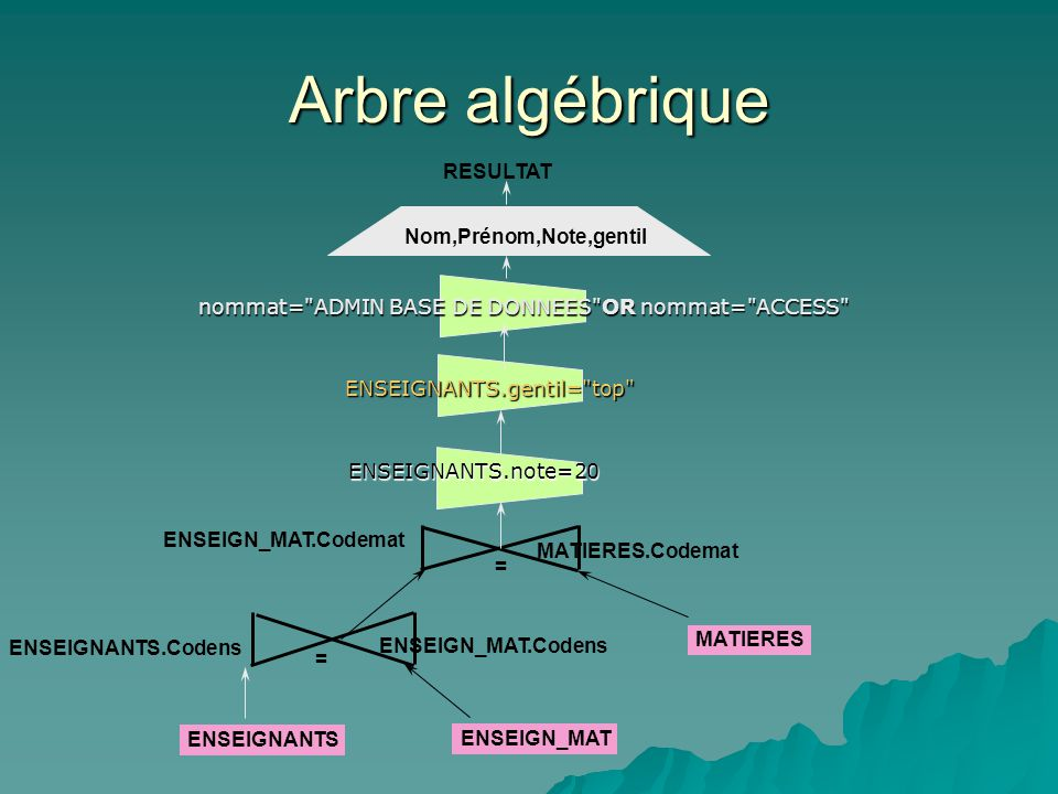 RESULTAT Nom,Prénom,Note,gentil ENSEIGN_MAT.Codemat MATIERES.Codemat = MATIERES ENSEIGNANTS.Codens ENSEIGN_MAT.Codens ENSEIGNANTS = ENSEIGN_MAT Arbre algébrique nommat= ADMIN BASE DE DONNEES OR nommat= ACCESS ENSEIGNANTS.gentil= top ENSEIGNANTS.note=20