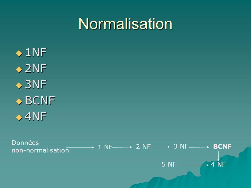 Normalisation 1NF 1NF 2NF 2NF 3NF 3NF BCNF BCNF 4NF 4NF Données non-normalisation 1 NF 2 NF 3 NF BCNF 4 NF5 NF