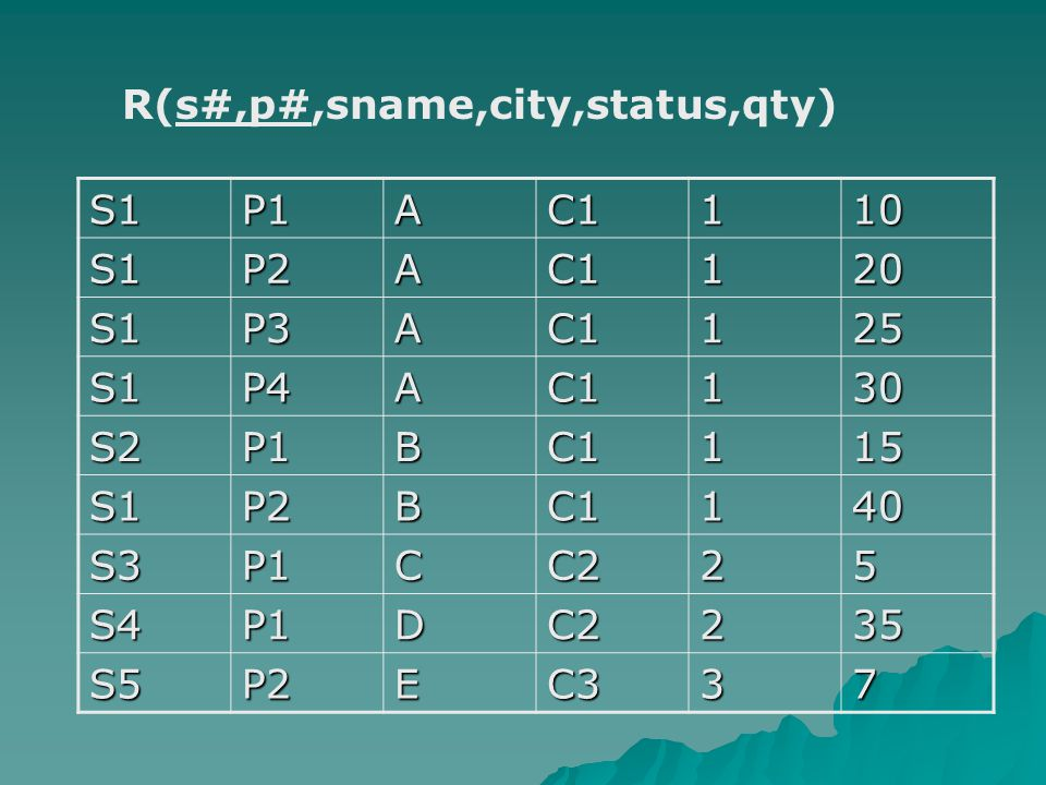 R(s#,p#,sname,city,status,qty) S1P1AC1110 S1P2AC1120 S1P3AC1125 S1P4AC1130 S2P1BC1115 S1P2BC1140 S3P1CC225 S4P1DC2235 S5P2EC337