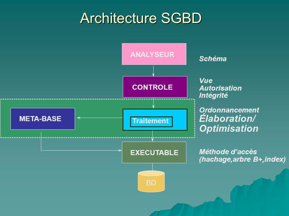 Architecture SGBD ANALYSEUR META-BASE CONTROLE Traitement EXECUTABLE Schéma Vue Autorisation Intégrité Ordonnancement Élaboration/ Optimisation Méthode daccès (hachage,arbre B+,index) BD