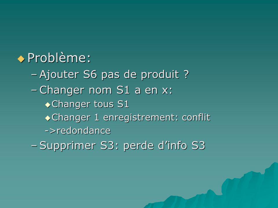 Problème: Problème: –Ajouter S6 pas de produit .