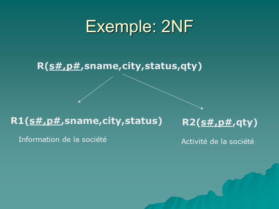 R(s#,p#,sname,city,status,qty) Exemple: 2NF R1(s#,p#,sname,city,status) R2(s#,p#,qty) Information de la société Activité de la société