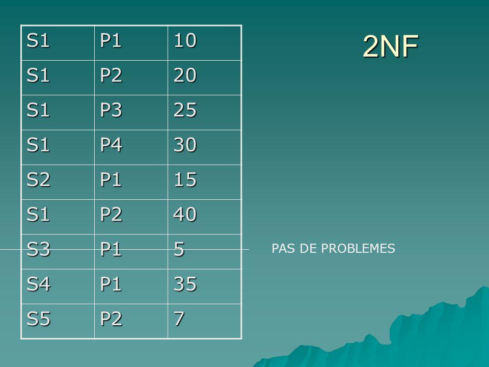 S1P110 S1P220 S1P325 S1P430 S2P115 S1P240 S3P15 S4P135 S5P27 PAS DE PROBLEMES 2NF