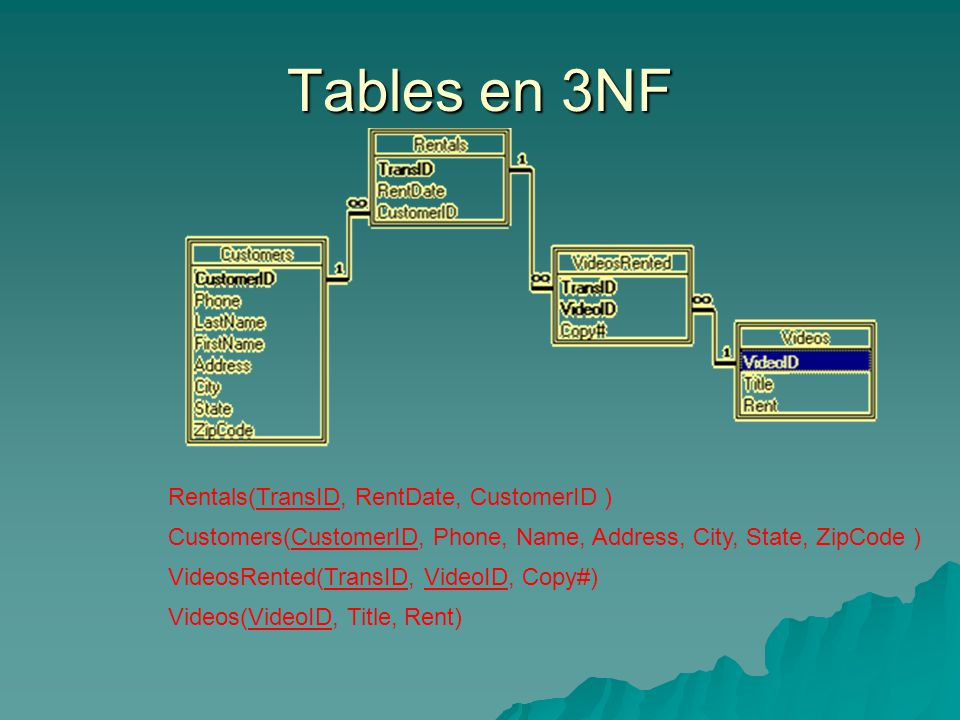 Tables en 3NF Rentals(TransID, RentDate, CustomerID ) Customers(CustomerID, Phone, Name, Address, City, State, ZipCode ) VideosRented(TransID, VideoID, Copy#) Videos(VideoID, Title, Rent)