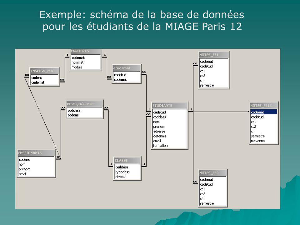 Exemple: schéma de la base de données pour les étudiants de la MIAGE Paris 12
