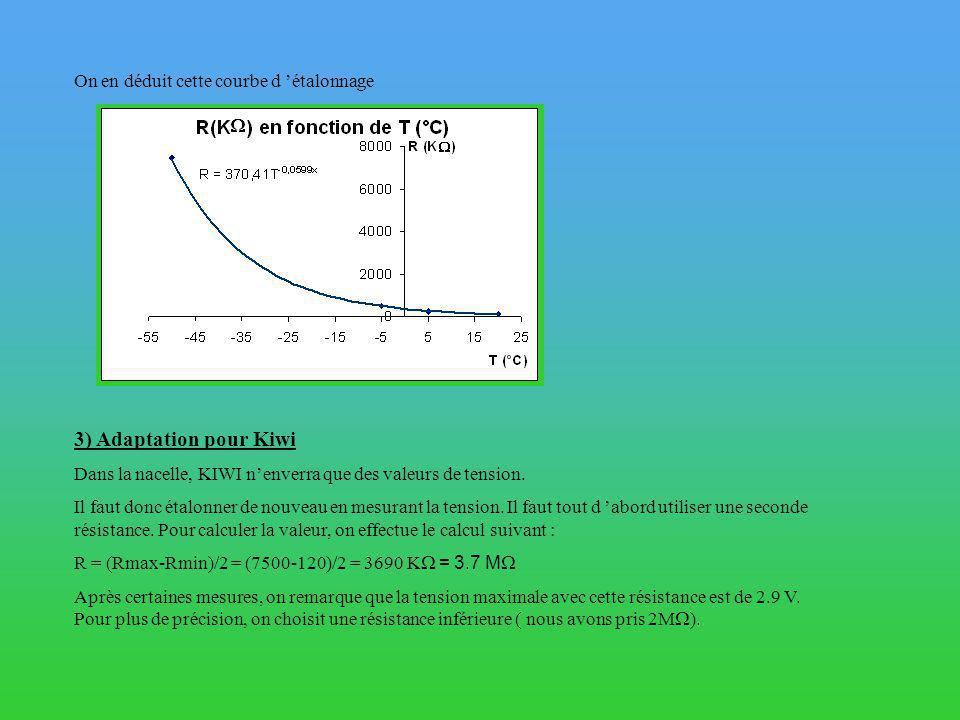 On en déduit cette courbe d étalonnage 3) Adaptation pour Kiwi Dans la nacelle, KIWI nenverra que des valeurs de tension.