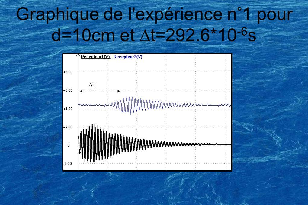 Graphique de l'expérience n°1 pour d=10cm et t=292.6*10 -6 s t