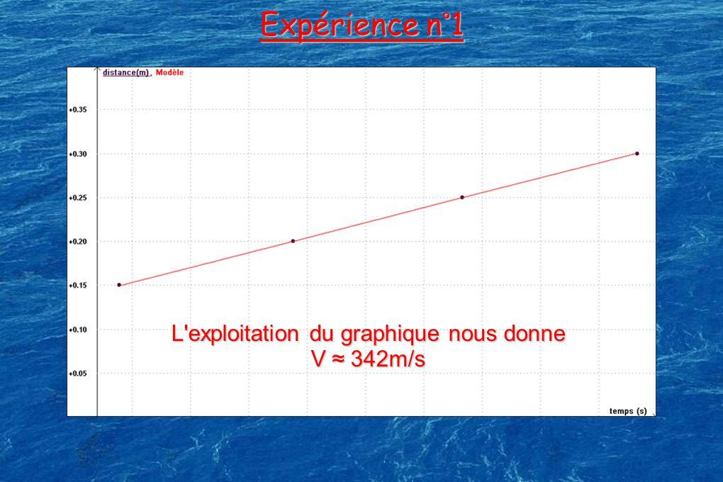 Expérience n°1 L'exploitation du graphique nous donne V 342m/s