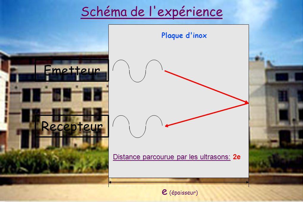 Emetteur e (épaisseur) Recepteur Schéma de l'expérience Plaque d'inox Distance parcourue par les ultrasons: Distance parcourue par les ultrasons: 2e