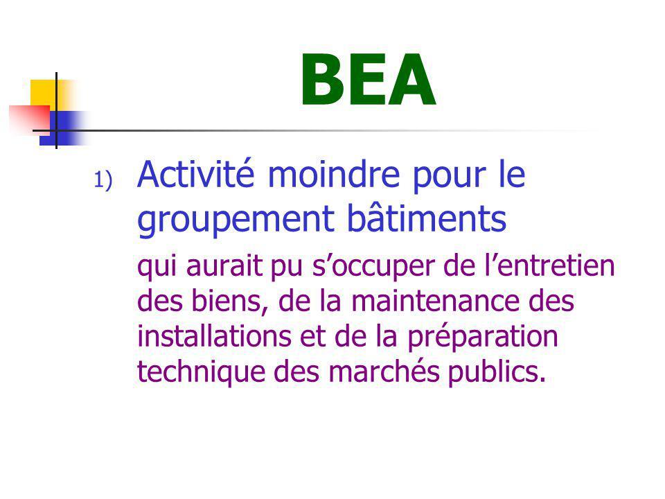 BEA 2) Activité moindre pour le GGAM qui naura pas à passer les marchés pour les principaux centres dintervention du SDIS.