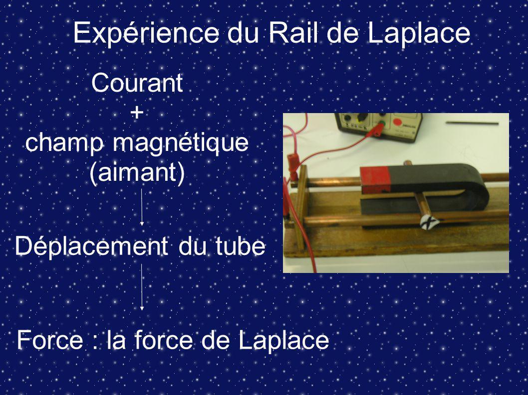 Expérience du Rail de Laplace Courant + champ magnétique (aimant) Déplacement du tube Force : la force de Laplace