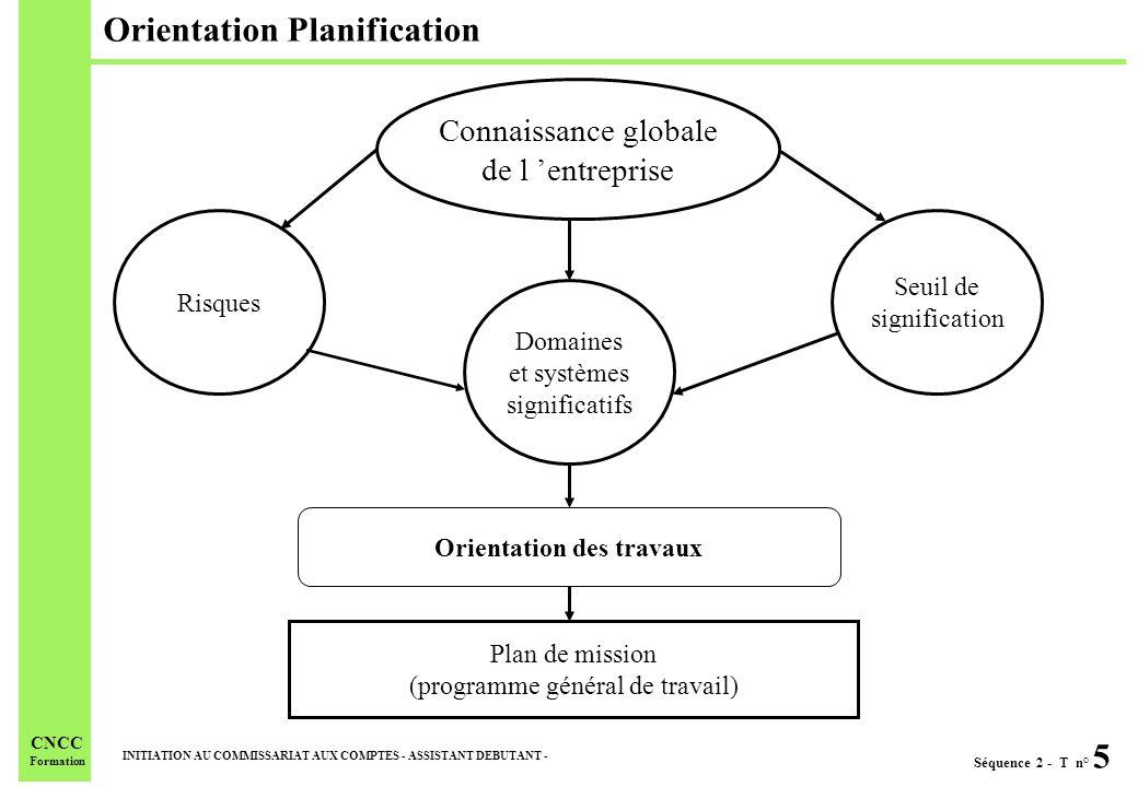 Séquence 2 - T n° 6 INITIATION AU COMMISSARIAT AUX COMPTES - ASSISTANT DEBUTANT - CNCC Formation Appréciation du contrôle interne Plan de mission Compréhension du système et des contrôles internes.
