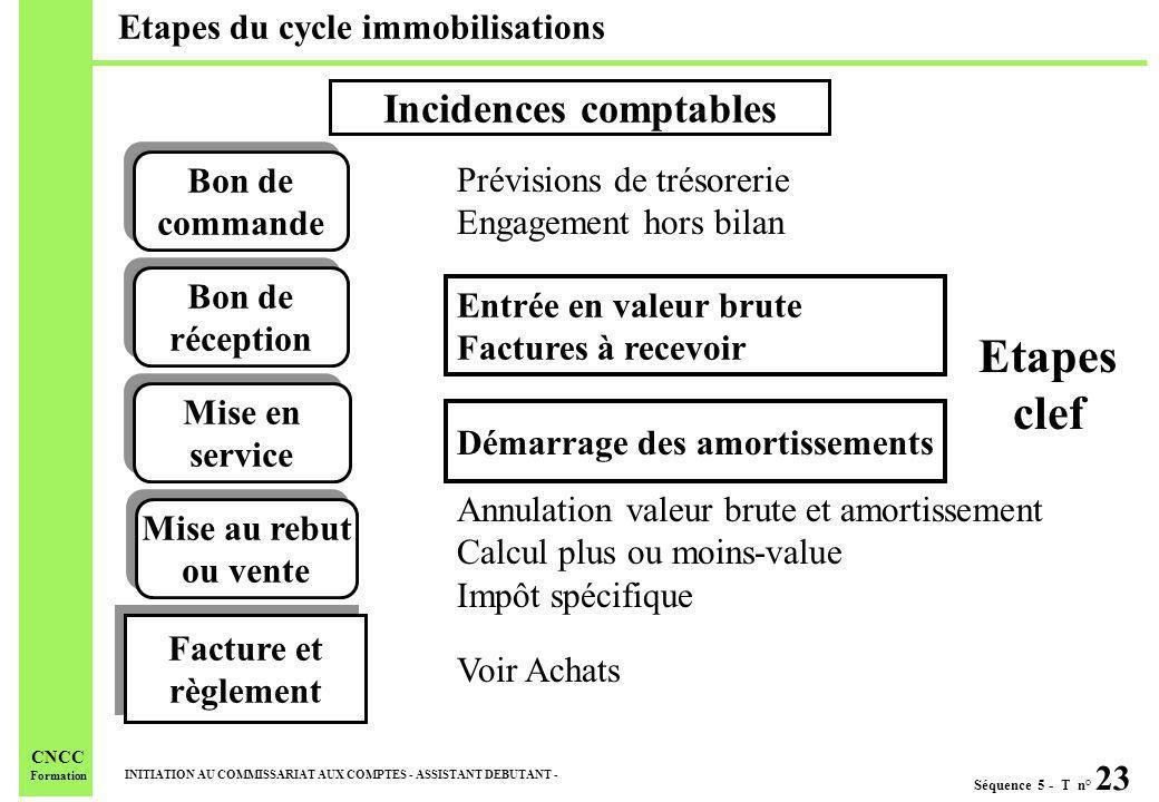 Séquence 5 - T n° 23 INITIATION AU COMMISSARIAT AUX COMPTES - ASSISTANT DEBUTANT - CNCC Formation Etapes du cycle immobilisations Incidences comptable