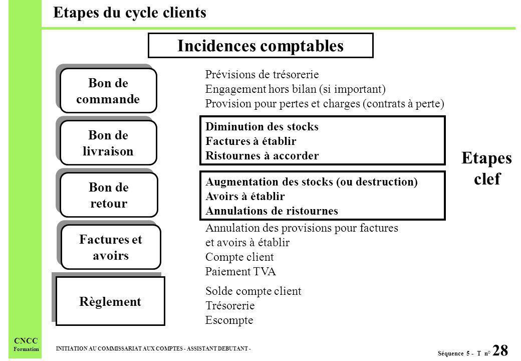 Séquence 5 - T n° 28 INITIATION AU COMMISSARIAT AUX COMPTES - ASSISTANT DEBUTANT - CNCC Formation Etapes du cycle clients Incidences comptables Bon de