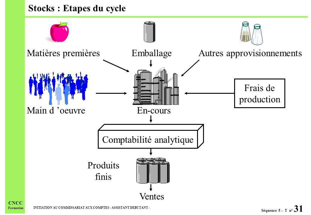 Séquence 5 - T n° 31 INITIATION AU COMMISSARIAT AUX COMPTES - ASSISTANT DEBUTANT - CNCC Formation Stocks : Etapes du cycle Comptabilité analytique Ven