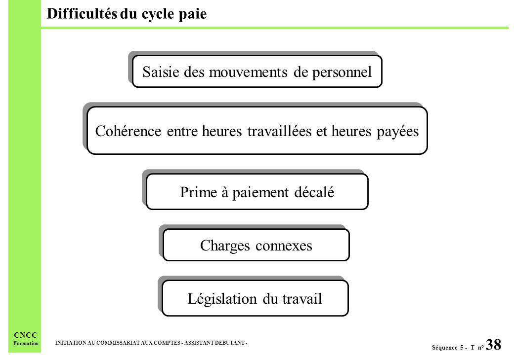 Séquence 5 - T n° 38 INITIATION AU COMMISSARIAT AUX COMPTES - ASSISTANT DEBUTANT - CNCC Formation Difficultés du cycle paie Saisie des mouvements de p