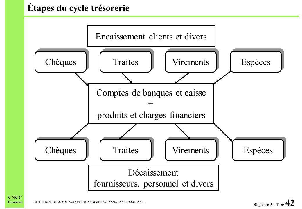 Séquence 5 - T n° 42 INITIATION AU COMMISSARIAT AUX COMPTES - ASSISTANT DEBUTANT - CNCC Formation Étapes du cycle trésorerie Encaissement clients et d