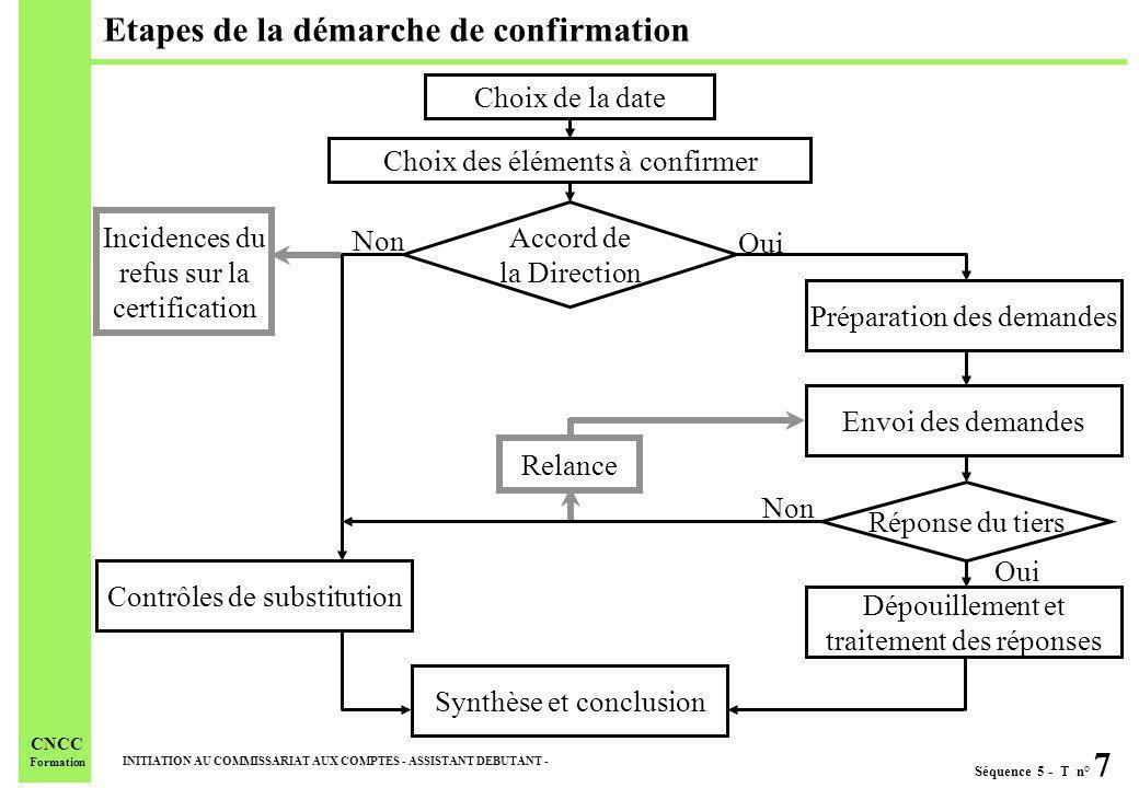 Séquence 5 - T n° 7 INITIATION AU COMMISSARIAT AUX COMPTES - ASSISTANT DEBUTANT - CNCC Formation Etapes de la démarche de confirmation Choix de la dat