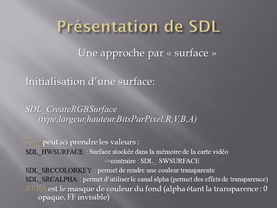 Une approche par « surface » Initialisation dune surface: SDL_CreateRGBSurface (type,largeur,hauteur,BitsParPixel,R,V,B,A) Type peut ici prendre les valeurs : SDL_HWSURFACE : Surface stockée dans la mémoire de la carte vidéo ->contraire : SDL_ SWSURFACE SDL_SRCCOLORKEY : permet de rendre une couleur transparente SDL_SRCALPHA : permet dutiliser le canal alpha (permet des effets de transparence) RVBA est le masque de couleur du fond (alpha étant la transparence : 0 opaque, FF invisible)