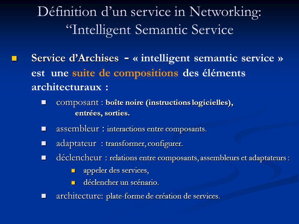 Service dArchises - Service dArchises - « intelligent semantic service » est une suite de compositions des éléments architecturaux : composant: boîte