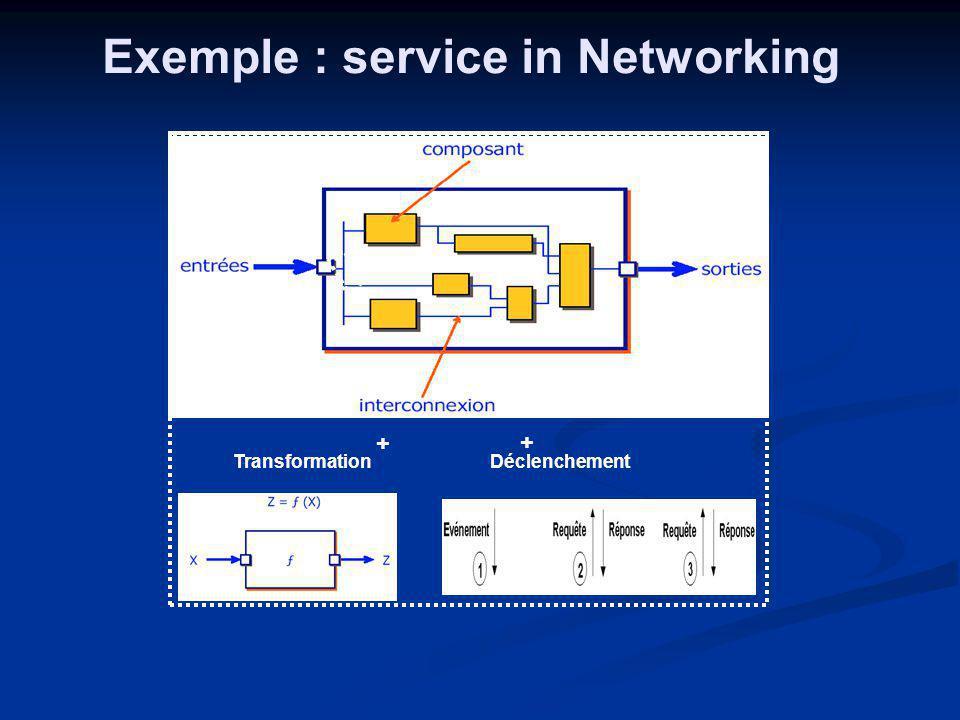 assembleur Transformation Suite des composants Exemple : service in Networking + + Déclenchement
