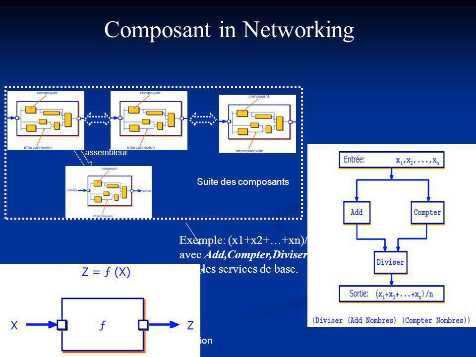 assembleur Transformation Suite des composants Composant in Networking Exemple: (x1+x2+…+xn)/n avec Add,Compter,Diviser sont les services de base.
