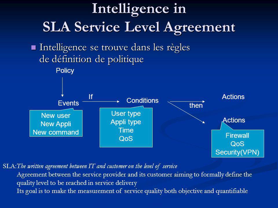 Intelligence in SLA Service Level Agreement Intelligence se trouve dans les règles de définition de politique Intelligence se trouve dans les règles d