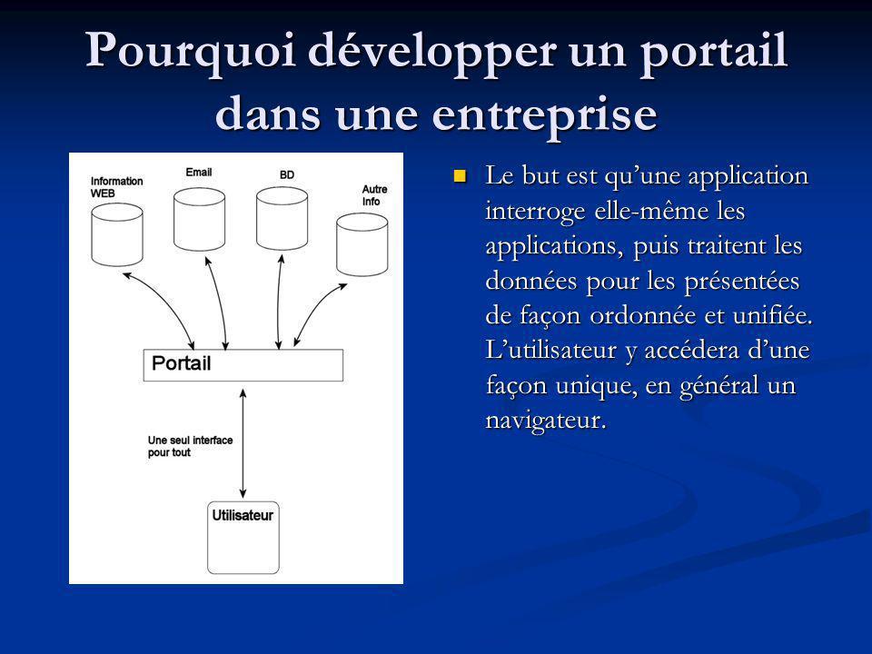 Pourquoi développer un portail dans une entreprise Le but est quune application interroge elle-même les applications, puis traitent les données pour l
