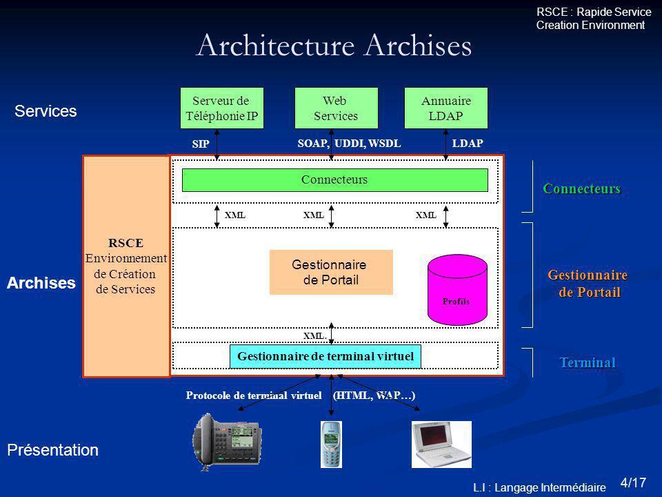 Connecteurs SIP Protocole de terminal virtuel (HTML, WAP…) LDAPSOAP, UDDI, WSDL RSCE Environnement de Création de Services Architecture Archises Serveur de Téléphonie IP Web Services Annuaire LDAP L.I : Langage Intermédiaire Gestionnaire de Portail Profils Gestionnaire de terminal virtuel Connecteurs Gestionnaire de Portail Terminal Présentation Archises Services XML.