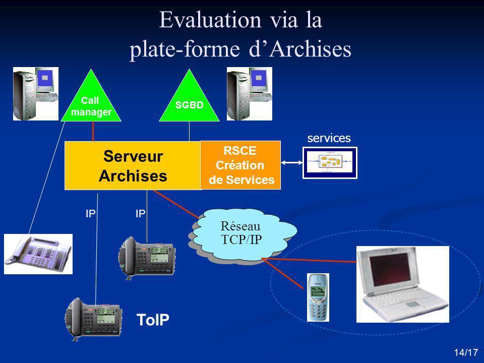 Serveur Archises Call manager SGBD Réseau TCP/IP RSCE Création de Services ToIP Evaluation via la plate-forme dArchises IP 14/17 services