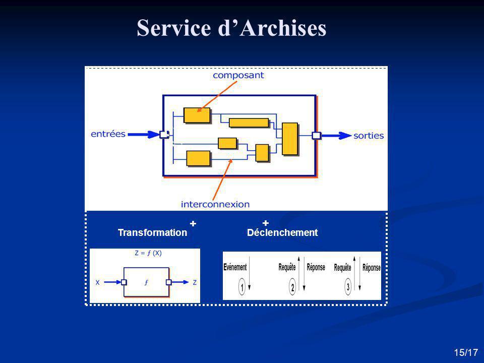 assembleur Transformation Suite des composants Service dArchises + + Déclenchement 15/17