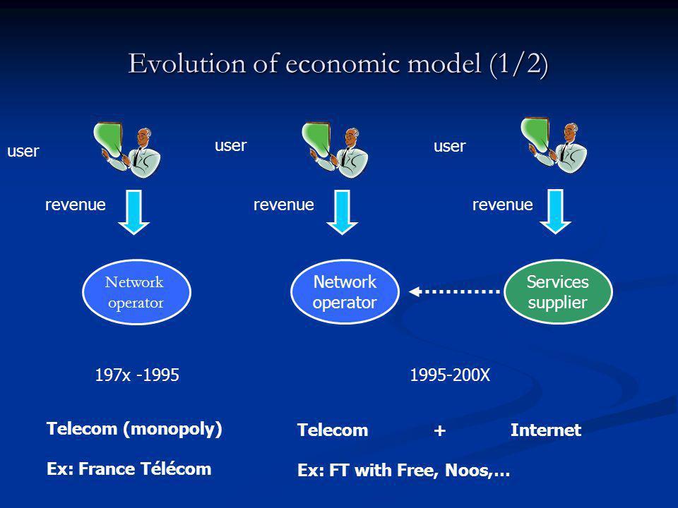 Evolution of economic model (1/2) user revenue Network operator 197x -1995 user revenue Network operator Services supplier user revenue 1995-200X Telecom+ Internet Ex: FT with Free, Noos,… Telecom (monopoly) Ex: France Télécom