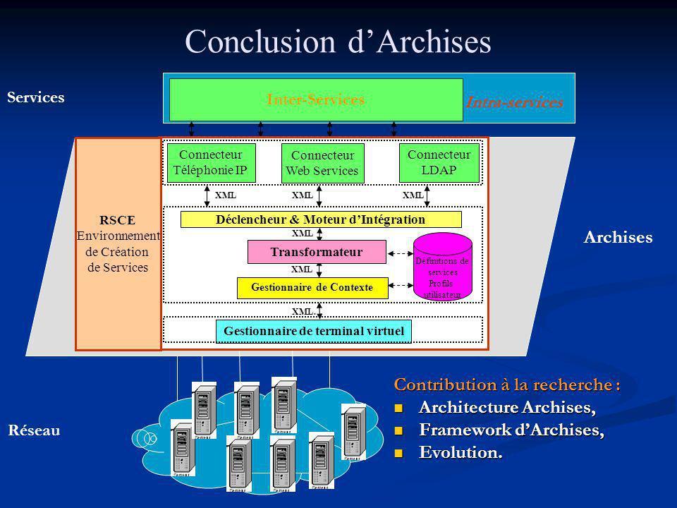Conclusion dArchises Intra-services Archises Services Réseau Inter-Services Contribution à la recherche : Architecture Archises, Architecture Archises, Framework dArchises, Framework dArchises, Evolution.