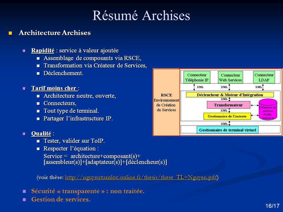 Résumé Archises Architecture Archises Architecture Archises Rapidité : service à valeur ajoutée Rapidité : service à valeur ajoutée Assemblage de comp