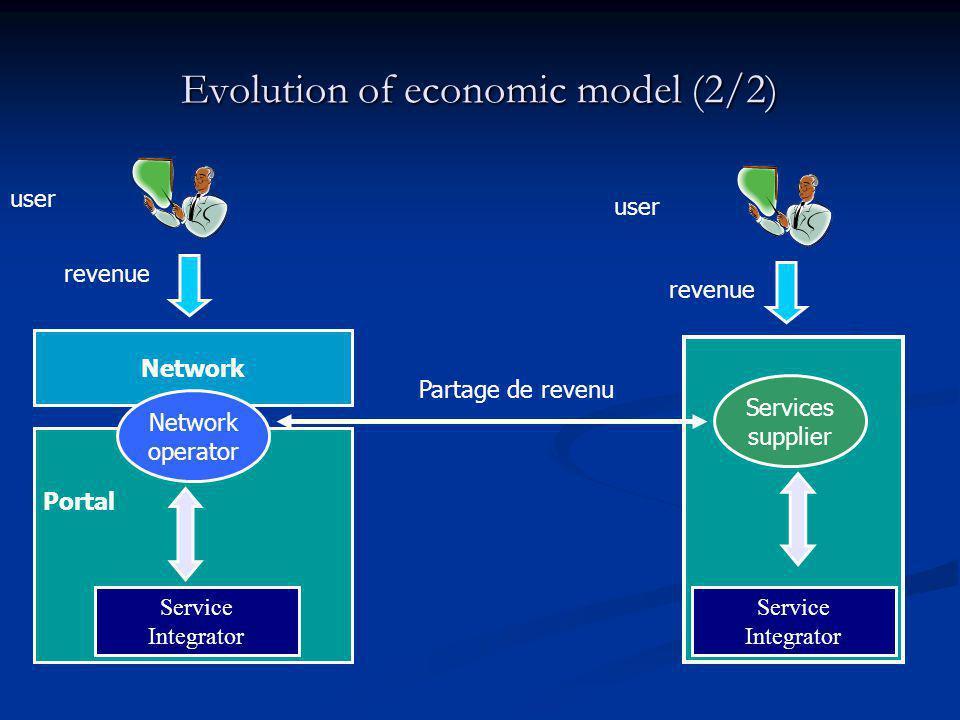 Evolution of economic model (2/2) Network operator Service Integrator Portal user revenue Partage de revenu Services supplier Service Integrator user