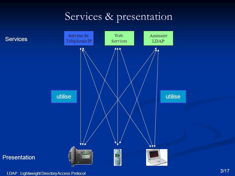 Services & presentation Presentation Services 3/17 utilise Serveur de Téléphonie IP Web Services Annuaire LDAP LDAP : Lightweight Directory Access Pro