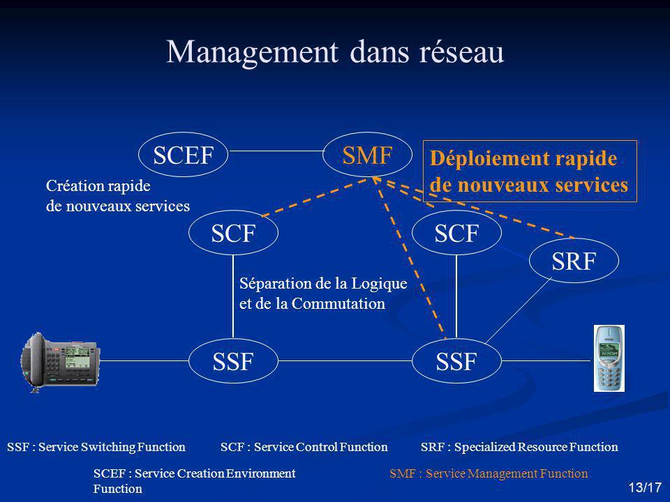 Management dans réseau SSF SCF SSF : Service Switching Function SMFSCEF Séparation de la Logique et de la Commutation Déploiement rapide de nouveaux s