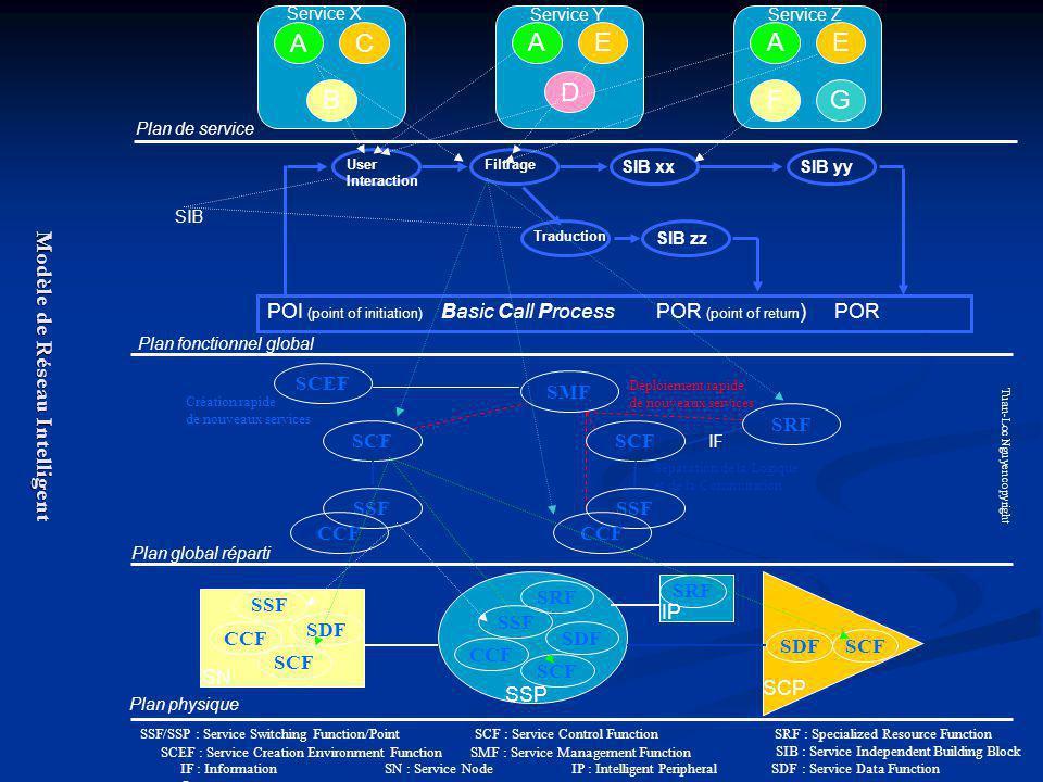 A B C A D EA F E G User Interaction Filtrage SIB xx Traduction SIB zz SIB yy POI (point of initiation) Basic Call Process POR (point of return ) POR S