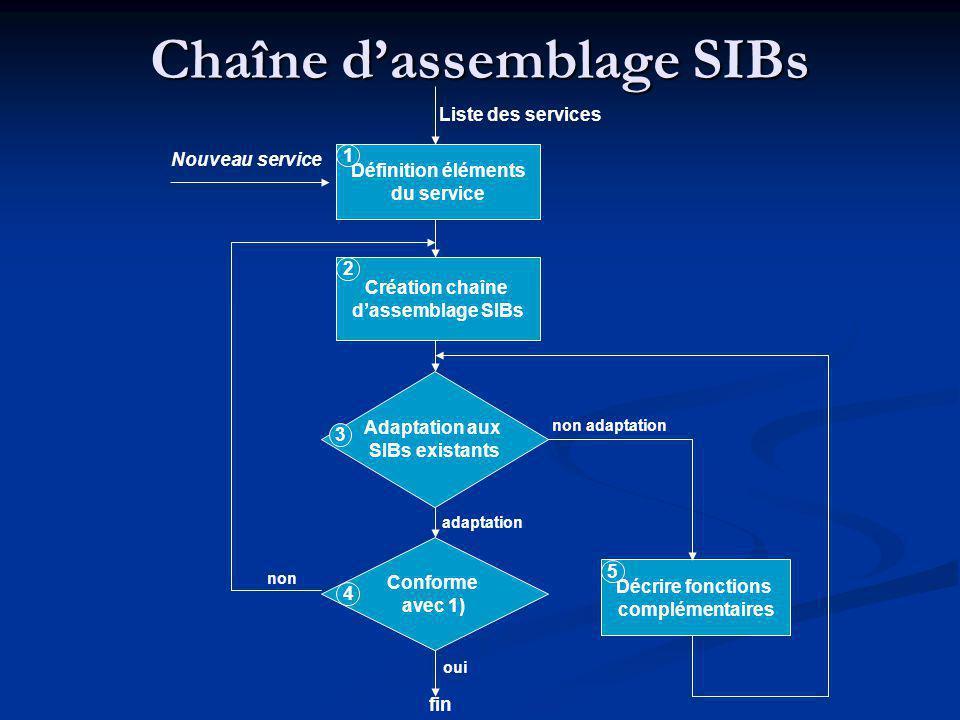 Définition éléments du service Décrire fonctions complémentaires Création chaîne dassemblage SIBs Nouveau service Liste des services 1 Adaptation aux